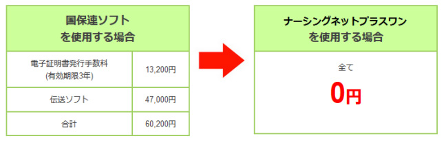 ナーシングネットプラスワンを使用する場合すべて0円